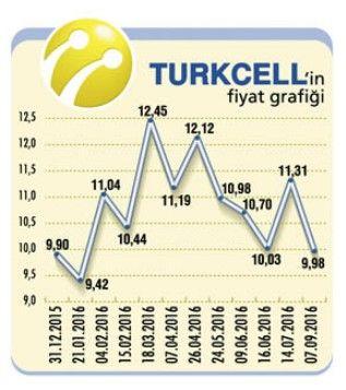 turkcell-hisse