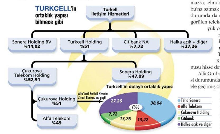 turkcell-ortaklik-yapisi
