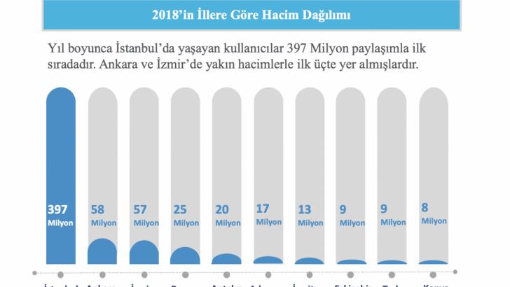 Sosyal Medyada 2018'in En'leri!