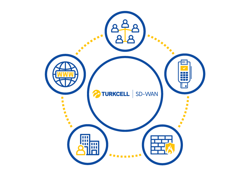 Turkcell dijital bir Türkiye için kurumları, yazılım tabanlı SD-WAN teknolojisi ile güçlendiriyor