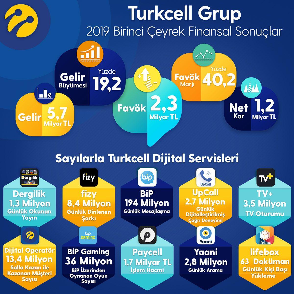 Borsa İstanbul'un Açılış Gongu Turkcell'in 25'inci Yılı İçin Çaldı