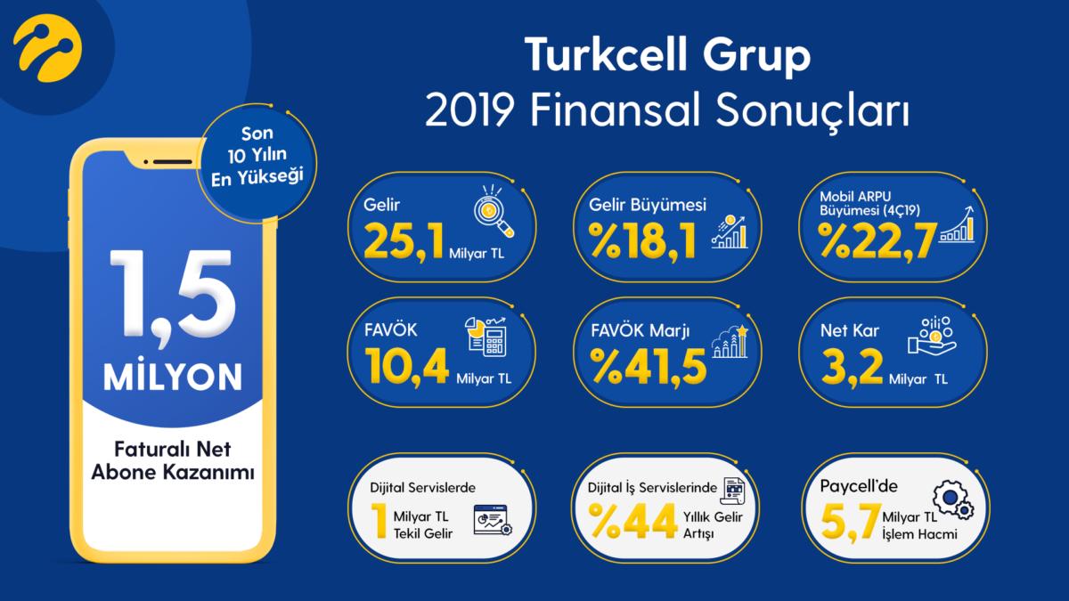 2019 yılını rekorlarla kapatan Turkcell entegre telekom sektörü liderliğinde farkı açıyor