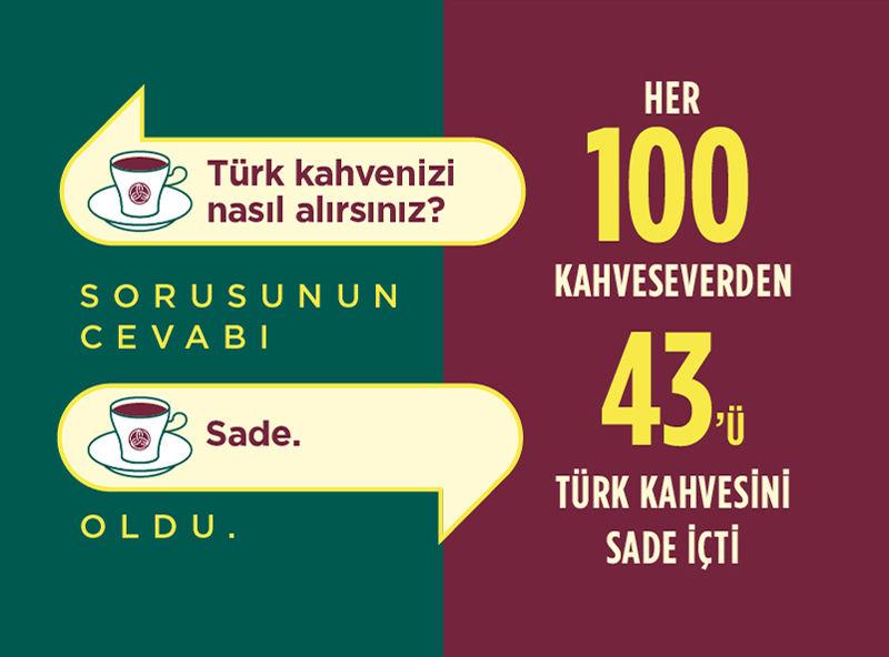 """Tüketicilerin """"ortak noktası"""" Türk Kahvesi oldu"""