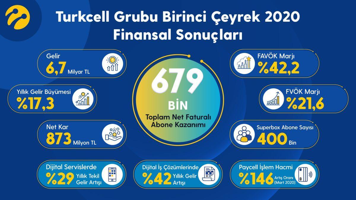 Turkcell'den son 20 yılın en yüksek müşteri kazanımı açıklaması geldi