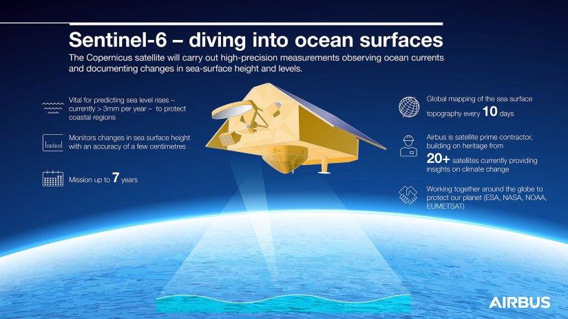Okyanusların gözcüsü Sentinel-6 Michael Freilich uydusu başarıyla uzaya fırlatıldı